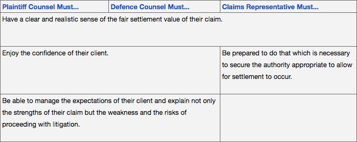 Table showing: Plaintiff Counsel must...Defence Counsel must...Claims Representative Must...